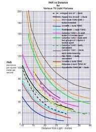best ideas about t light fixtures linear par vs distance for various t5 light fixtures lighting an aquarium par instead of watts