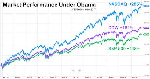 Nasdaq Vs Dow Chart The Bush Stock Market Collapse Bushtoll
