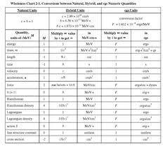 Physics Conversion Chart 7 Best Physics Images Physics Calculus Tv Videos