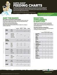 Earth Juice Bloom Master Feeding Chart Earth Juice Support Materials
