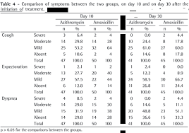 Amoxicillin Dosage Chart Comparison Between Azithromycin And Amoxicillin In The