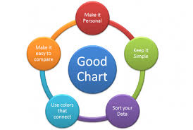 When Good Charts Go Bad Critical Assumption