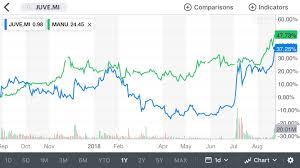 Kpmg Stock Chart