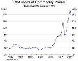 Commodity Rate Chart Chart Of The Day Commodity Price Index Macrobusiness