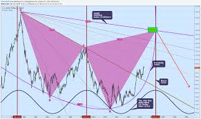 Dxy 10 Year Chart U S Dollar Index Likely To Make Grand Top In 2020