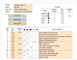 Engine Oil Chart For All Vehicles Solved Refer To The Accompanying Process Chart For An Aut