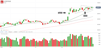 Usdrub Chart Pointing To Further Gains As Russian Ruble Sinks