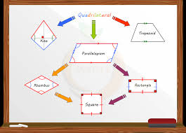 Investigating The Features Of The Special Quadrilaterals - Lessons ...