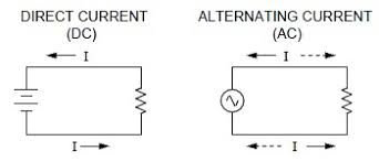 alternating current vs direct current. ac vs dc electrical signals voltage and current direction flow alternating direct a