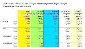 Salaries Of Interior Designers Average Salary Interior Designer Of A Impressive Interior Design Annual Salary