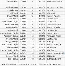 Updated The Least And Most Common Race Class Combinations