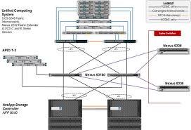 flexpod datacenter aci and vmware vsphere u design fabric