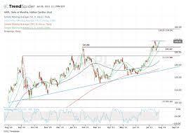 Apple Stock Trades Near Highs: Earnings ...