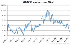 Gbtc Chart Falling Gbtc Premium Indicates Market Expects Sec To Approve