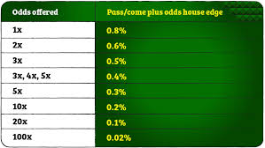 Craps Odds Chart How To Win At Craps
