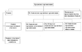 Реферат Кредитно банковская система Републики Таджикистан  Кредитно банковская система Републики Таджикистан