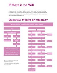 Intestacy Rules Chart 67 True Trusts And Estates Flowchart
