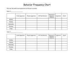 Behavior Frequency Chart Behavior System Behaviour Chart