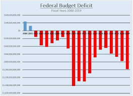 National Deficit Chart By President Federal Deficit Hit 984 Billion Last Year A Nearly 50