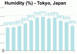 Japan Climate Chart Tokyo Japan Detailed Climate Information And Monthly