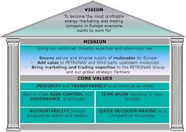 "vision mission and values petronas energy trading  ""driving energy markets"""