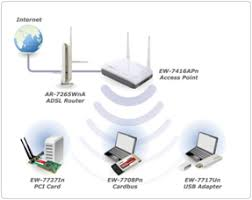 legacy products access points wireless n range ew 7416apn wireless 802 11n access point range extender