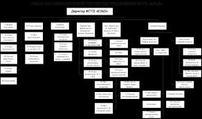 Дипломная работа Управление затратами ru 2 2 Организационная структура предприятия