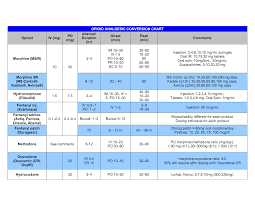 opiate dosing chart opioid gesic conversion chart opioid iv
