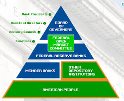 The New Ownership Society Federal Reserve Bank U S