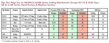 Oxy Acetylene Cutting Chart 69 Explanatory Oxy Acetylene Torch Tip Size Chart