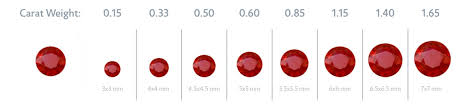 round ruby chart showing the sizes in millimeters and carat weights