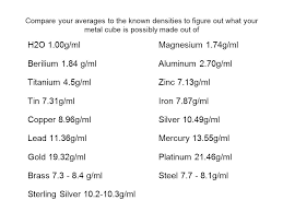 Metal Density Chart G Ml Density Lab 4 April 2 April 9 Lab Report Must Be In The