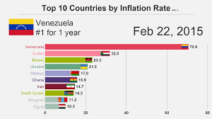 Inflation Rate Chart Top 10 Countries By Inflation Rate 1980 2018