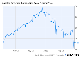 Monster Beverage Stock There Are Problems Beyond The Recent