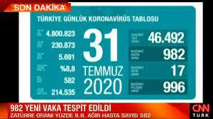 31 Temmuz korona tablosu ve vaka sayısı Sağlık Bakanı Fahrettin Koca  tarafından açıklandı - Son Dakika Haberleri