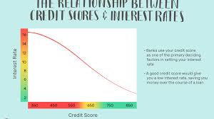 Mortgage Interest Rate Factor Chart How A Credit Score Influences Your Interest Rate