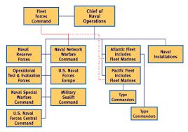 Navy Organization Chart Us Navy Operating Forces Organization Navy