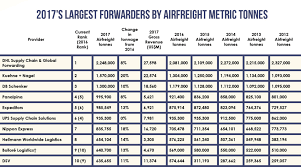 Power 25 Charts 2017s Largest Forwarders By Airfreight