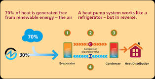 air source heat pump diagram car fuse box and wiring diagram images an introduction to air source heat pumps also ground source heat pumps explained furthermore condenser fan