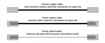 <b>Кабели Прямого Подключения</b>(DAC) VS Активные Оптические ...