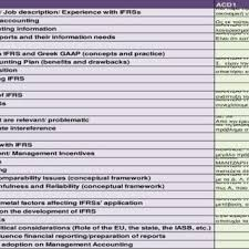 Preparation For Accounts Interview Figure A 1 Categorisation Of Interview Accounts In Key Themes