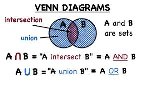 Venn Diagram Intersection Whats A Venn Diagram And How Do You Find The Intersection And