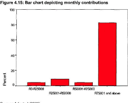 Provident Fund Chart Figure 4 15 From Analysis Of The Performance Of The Rennies