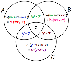 A Venn Diagram Is Shown Below Venn Diagram Word Problems With 3 Circles