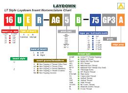 Iso Insert Designation Chart Tool Flo Laydown Triangle Threading Designation Chart