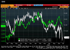 The Critical Eur Usd Factor To Watch
