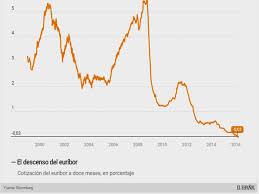cotización del euríbor a doce meses