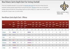 Printable Depth Charts Nfl Depth Charts Fantasy Printable Www Bedowntowndaytona Com