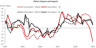 Chinese General Chart Chart Of The Week Trade War Is Yet To Go The Us Way