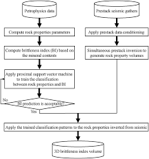 Flow Chart Of Classification Of Resources Flowchart Showing Steps To Estimate The Brittleness Of